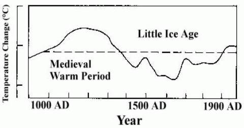 FAR page 202, graphic 7c (IPCC, 1990)