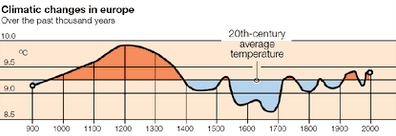 Climatic changes in Europe