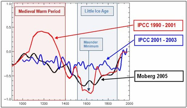 he disappearing Medieval Warm Period and Little Ice Age in IPCC reports