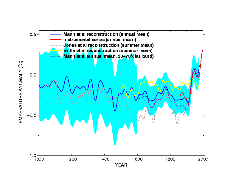 IPCC Third Assessment Report Zero-Order Draft Figure 2.3.3a